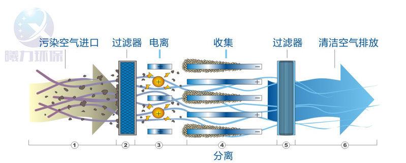 静电式油烟净化器的吸附原理