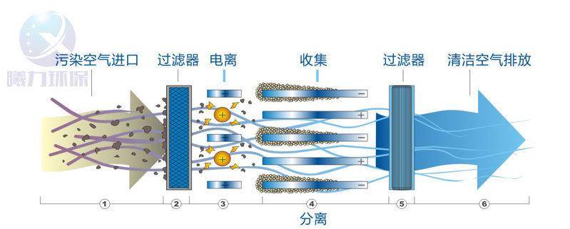 曦力环保系列油烟净化器的设计原理