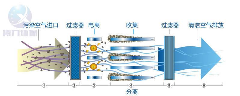 静电油烟净化器原理图