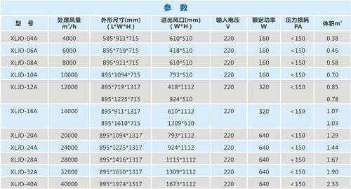 静电油烟净化器参数表